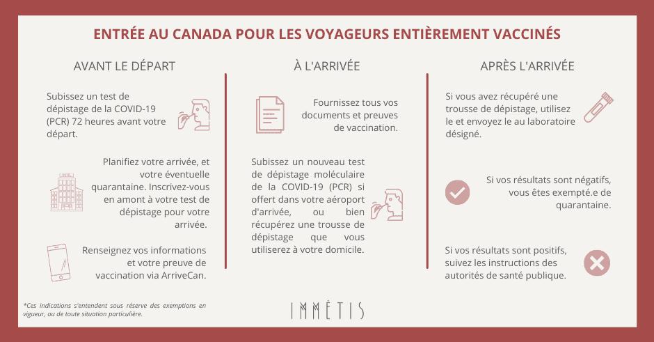 Entrée au Canada pour les voyageurs vaccinés à compter du 06 juillet 2021